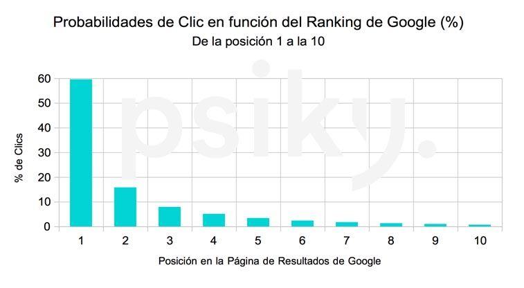 ctr ranking google posicionamiento seo psicólogos