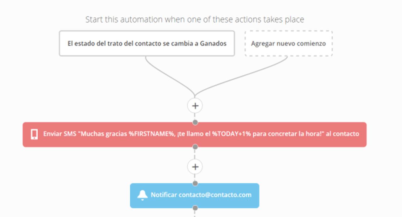automatización active campaign