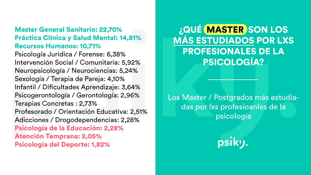 porcentaje master más estudiados por psicólogos