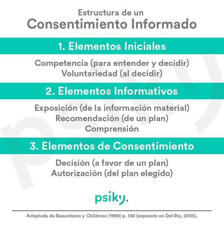 consentimiento informado psicologia estructura